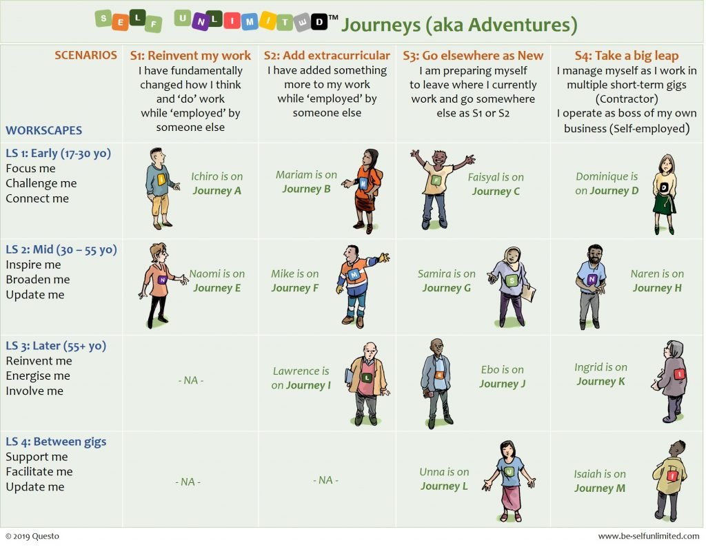 Matrix with 12 Self unLimited Adventurers. Two dimensions: Life stages and Scenarios. Image has cartoons of named individuals.